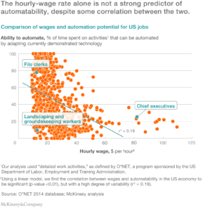 A graph showing a weak correlation between hourly wage and automability